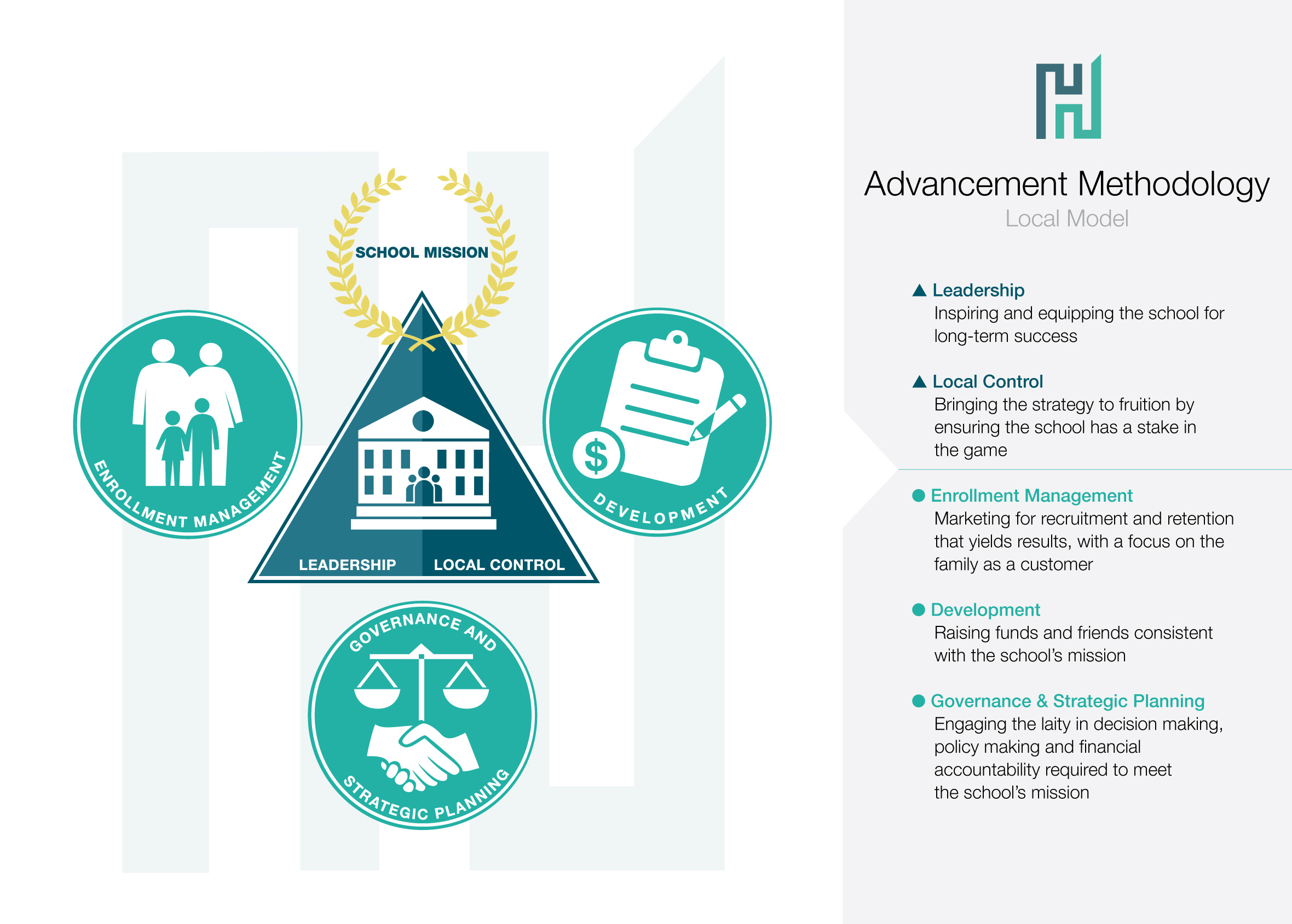 Healey Advancement Methodology